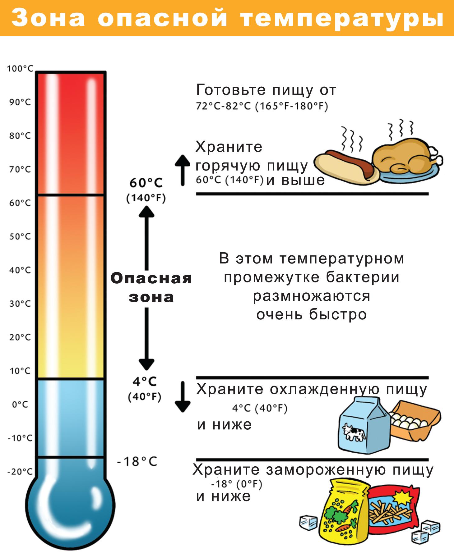 Низкая температура тела как повысить в домашних условиях